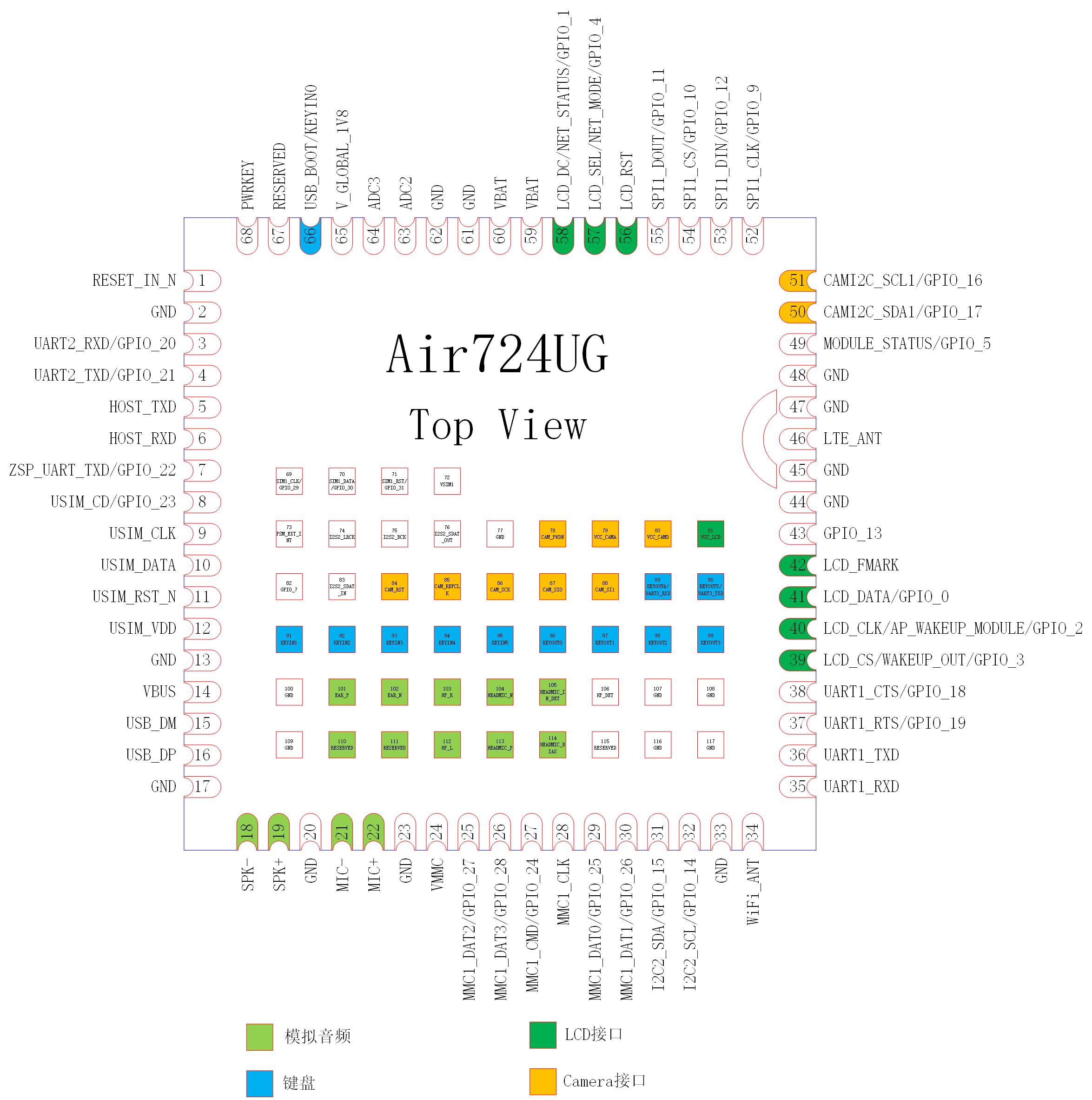 Air724UG LTE Cat.1 通信模块开发应用手册(未完