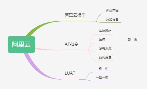 http://openluat-luatcommunity.oss-cn-hangzhou.aliyuncs.com/images/20200602135520551_阿里云.png