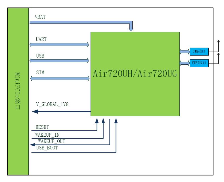 Air720UHI/ Air720UGI模块硬件设计手册-V1.3