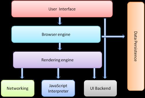 浏览器渲染原理(一)