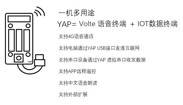 # Yap Cat.1物联网通讯终端机产品说明书(草稿)
