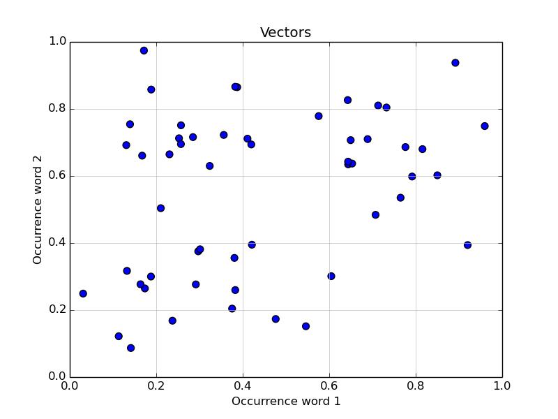 Python机器学习快速入门2