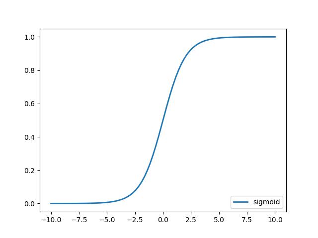 Python机器学习快速入门3